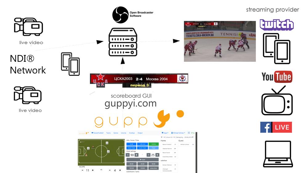 guppyi scoreboard and NDI Source