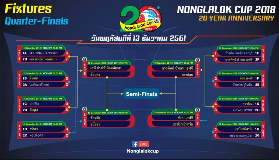 Nonglalok Cup